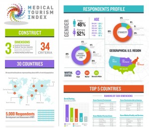 MEDICAL TOURISM INDEX MAP